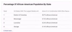 美国各社区黑人比例