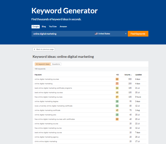 Ahref's Keyword Checker Tool