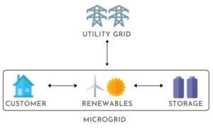 Microgrid diagram