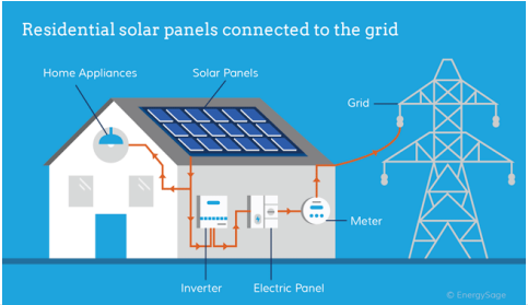 Residential solar panels connected to the grid