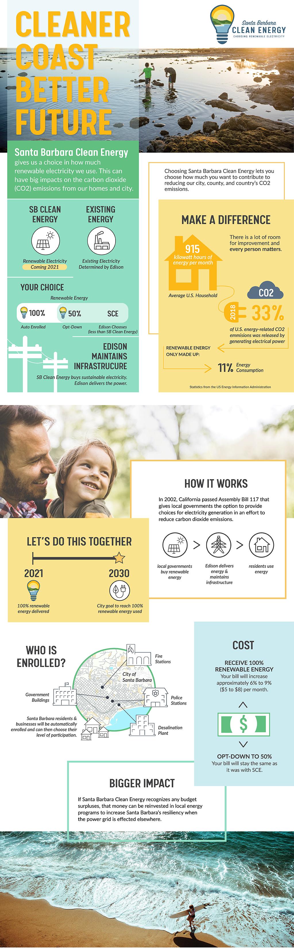 Community Choice Energy Graphic