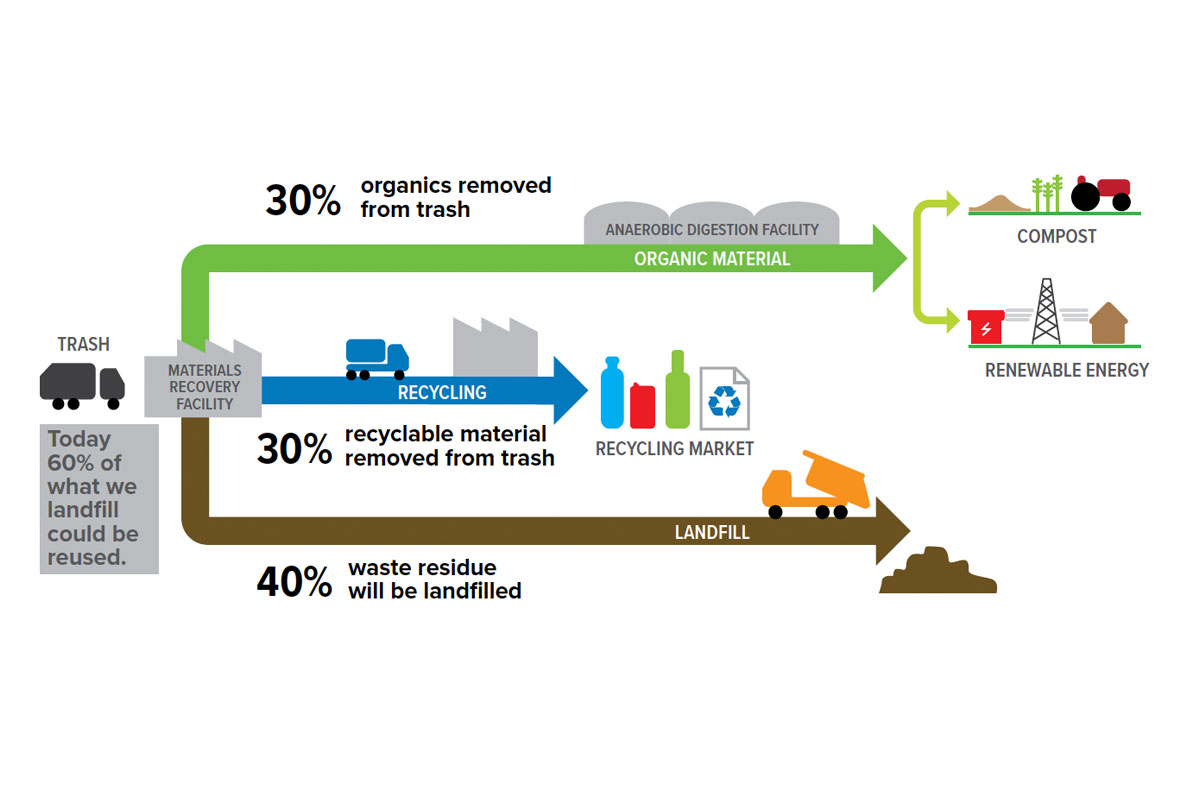 Trash and Recycling Graphic