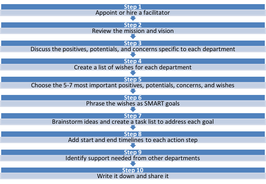 Steps for a Successful Strategic Planning Process