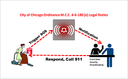 City of Chicago, Ordinance, M.C.C. 4-6-180 (e) Legal Duties, Hotel, Hotel Housekeepers, Panic Button, SOS Panic Button