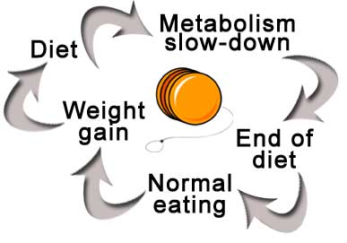 How To Reverse Dieting After Weight Loss