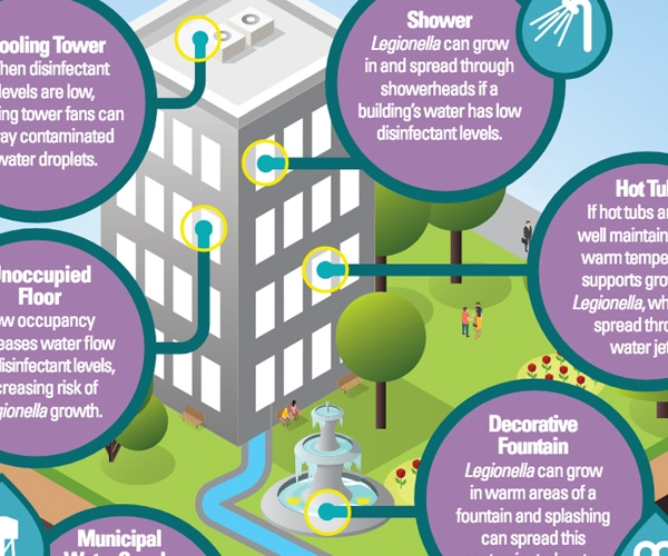 Water management problems can lead to Legionnaires' disease outbreaks.