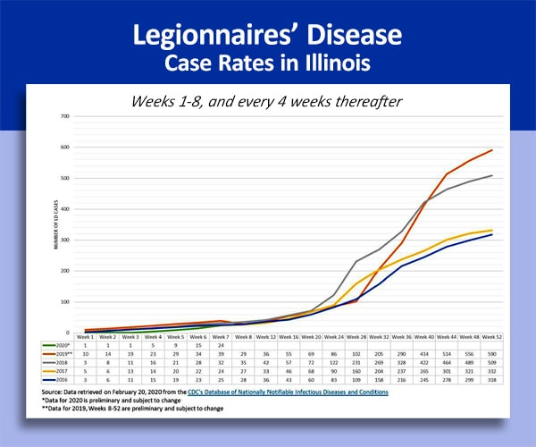 Death Rate Due to Legionnaires' Disease is 3 Times That of Coronavirus
