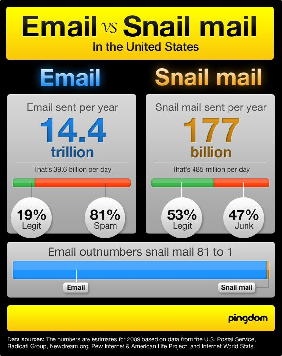 Opt-In Email vs. Direct Mail