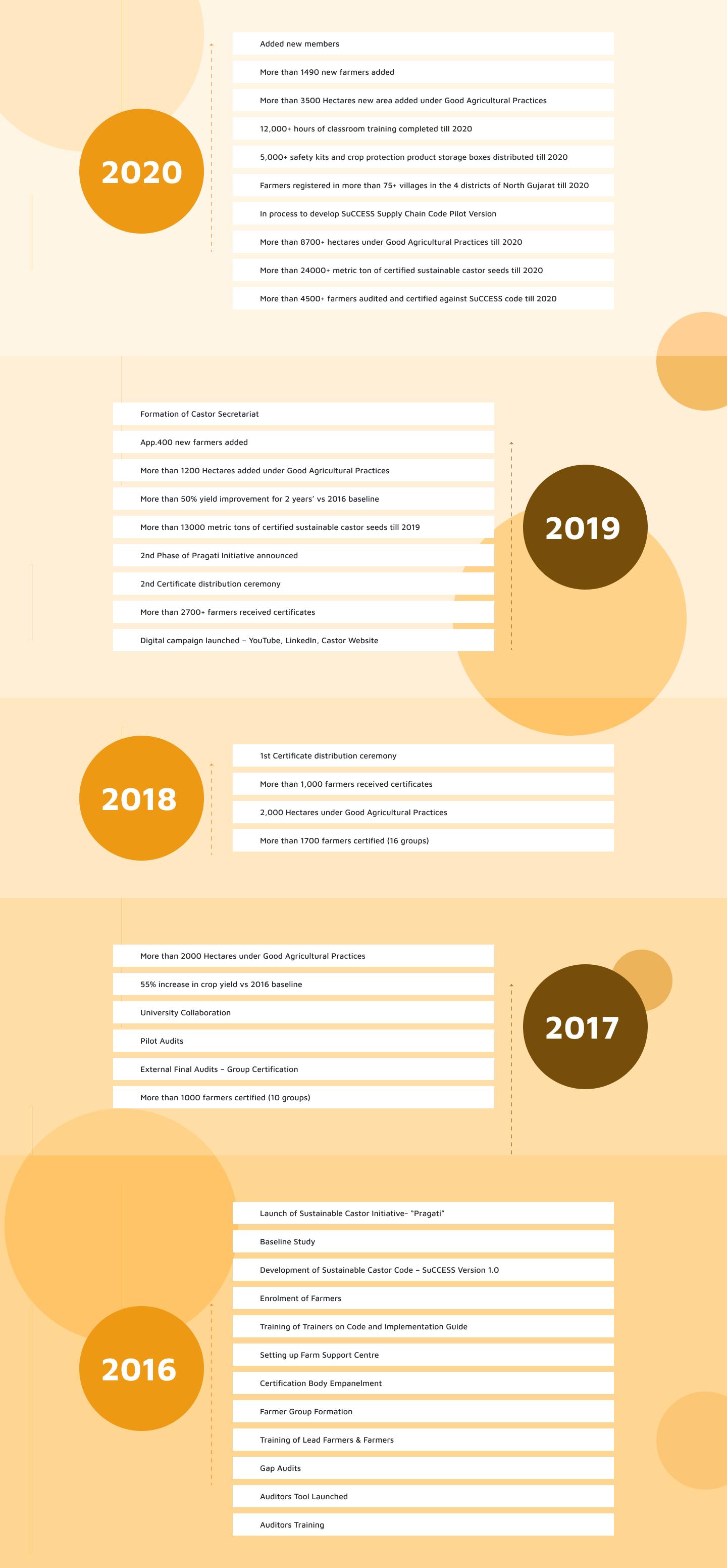 Castor-timeline (1)