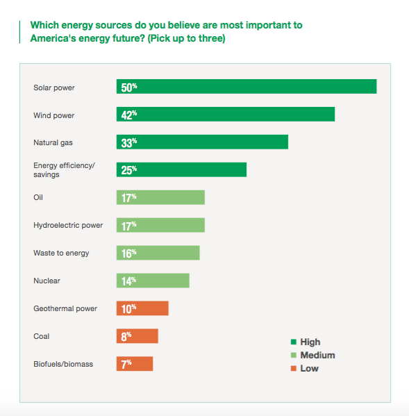 Consumer views on most important energy sources
