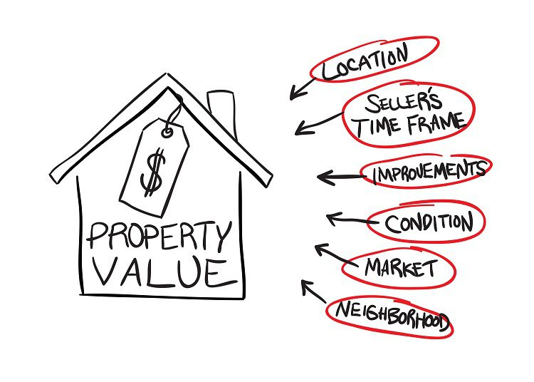 Tax Appeal: an Appraisers Perspective
