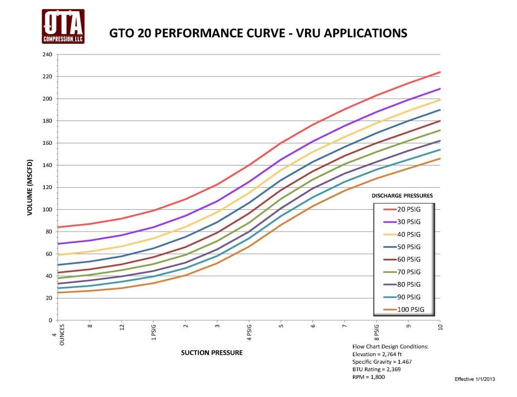 GTO 20 Performance Curves_WeekIV