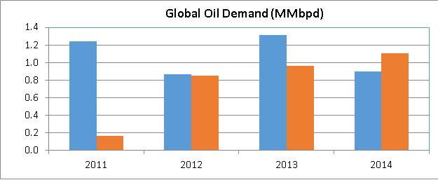 Jan_Week III - Global Oil Demand - Graph