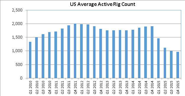 Drilling on the Decline, Yet EPA Air Quality Regulations on the Incline