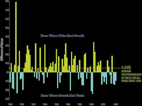 DFA Value Investing vs Growth Investing