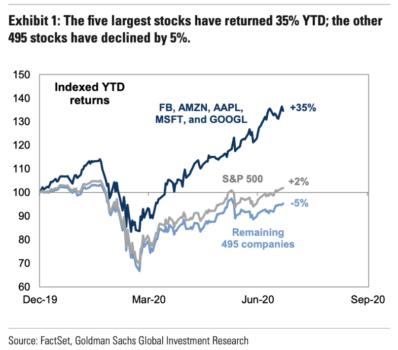 S&P 500 vs FB, AMZN, AAPL, MSFT, GOOG 2020