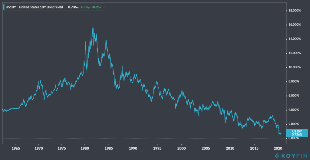 US 10 year bond yield from 1962 - 2020