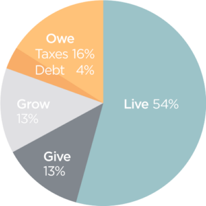 An alternative to budgeting: Hypothetical Chart showing the Live, GIve, Owe, Grow Framework