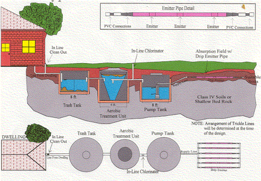 Commercial Septic systems