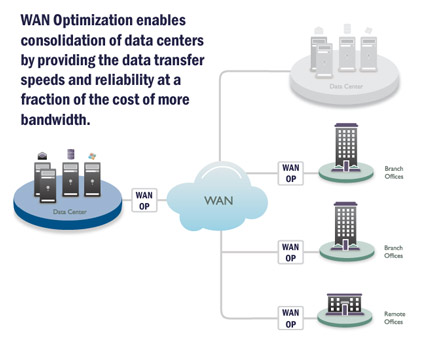 WAN optimizaton IT Services Indianapolis Indiana