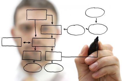 Process automation diagram of IT Services Indianapolis Indiana