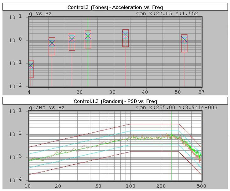 SOR vibration testing profile - sine on random test chart