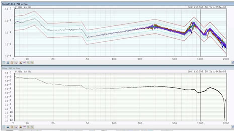 Vibration Testing Profiles – Which Should You Perform?