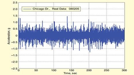 Understanding Random Vibration Testing and Sine Testing