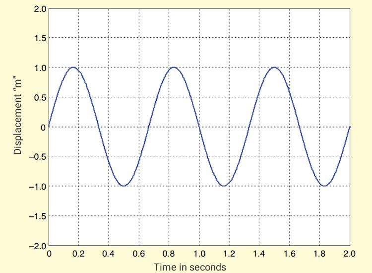 sine vibration testing