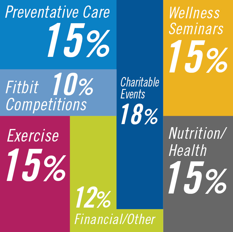 wellness program percentages