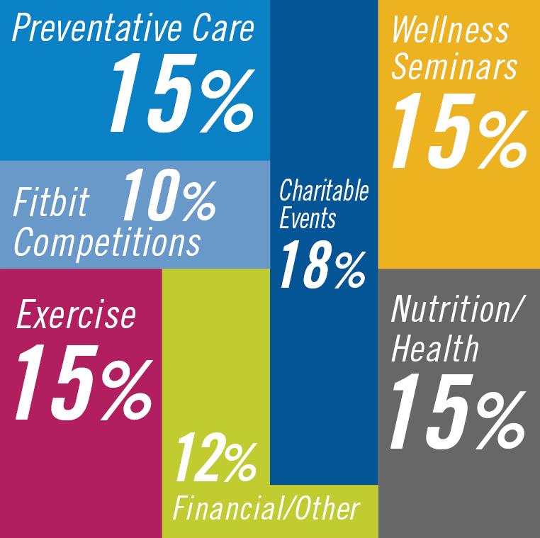 wellness program percentages
