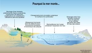 climat_fonctionnement_la_mer_monte
