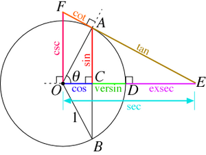 300px-Circle-trig6