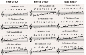 diminished-scale-groups
