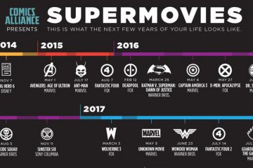 Super Hero Movies in the Near Future [Timeline] The Future for Marvel, DC Comics and Co. in the Film Industry