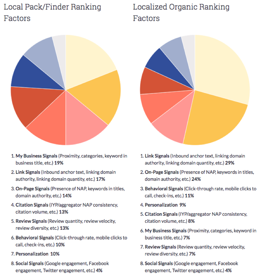 moz local seo ranking factors