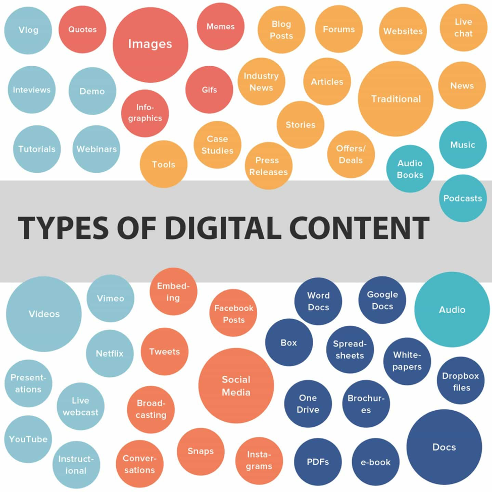different content types for digital content