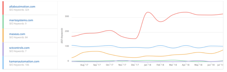 What Businesses Hope to Gain From Marketing Efforts (Spoiler alert: It's not higher search rankings)
