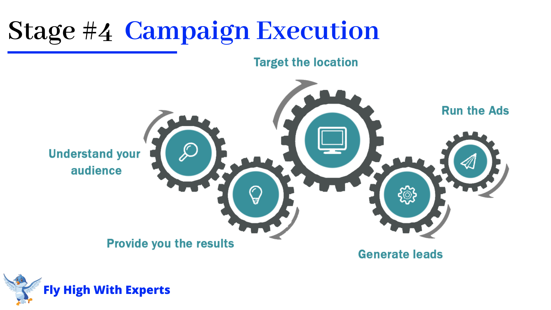 SEO ageny in indore, Content Writing indore, Digital Marketing in indore, Campaign Execution Strategies in indore