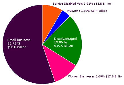 federal small business diversity spending