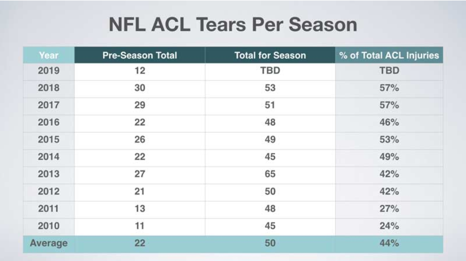 Tabla de la cantidad de rupturas de ACL por temporada