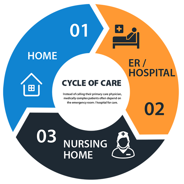 cycle of care graphic for presidium health