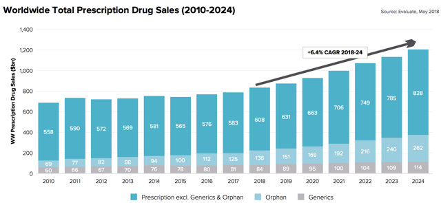 Worldwide Total Prescription Drug Sales