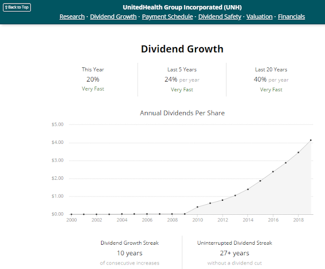 United Health Group Dividend Growth