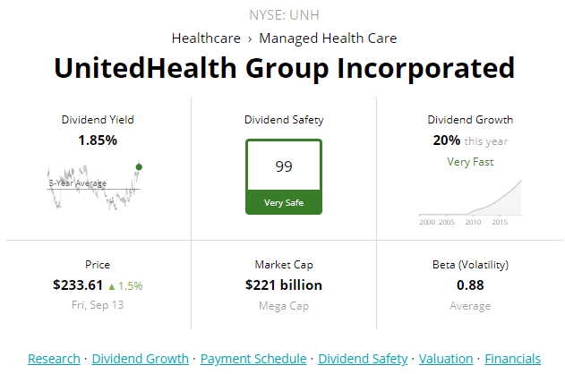 united health group dividend yield