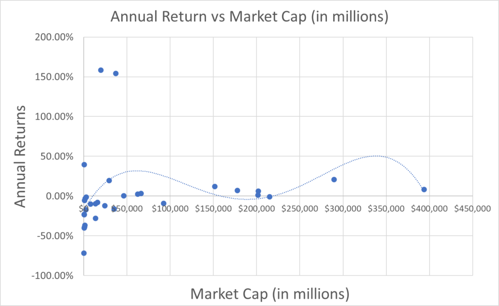 annual-return-vs-market-cap-biotech
