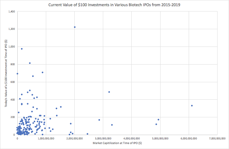 large-vs-small-biotech-ipo-scatter-plot