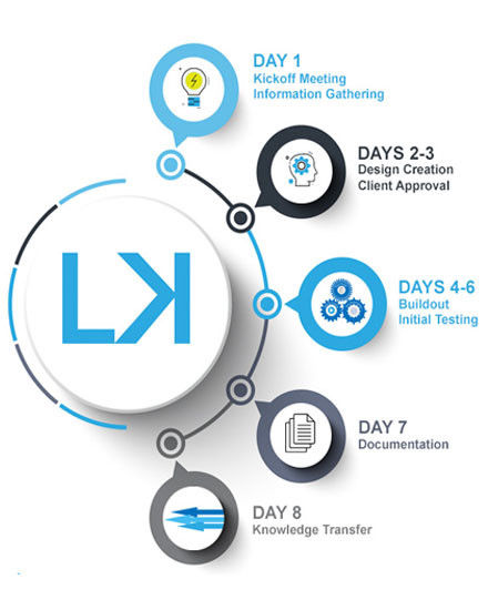 LK method