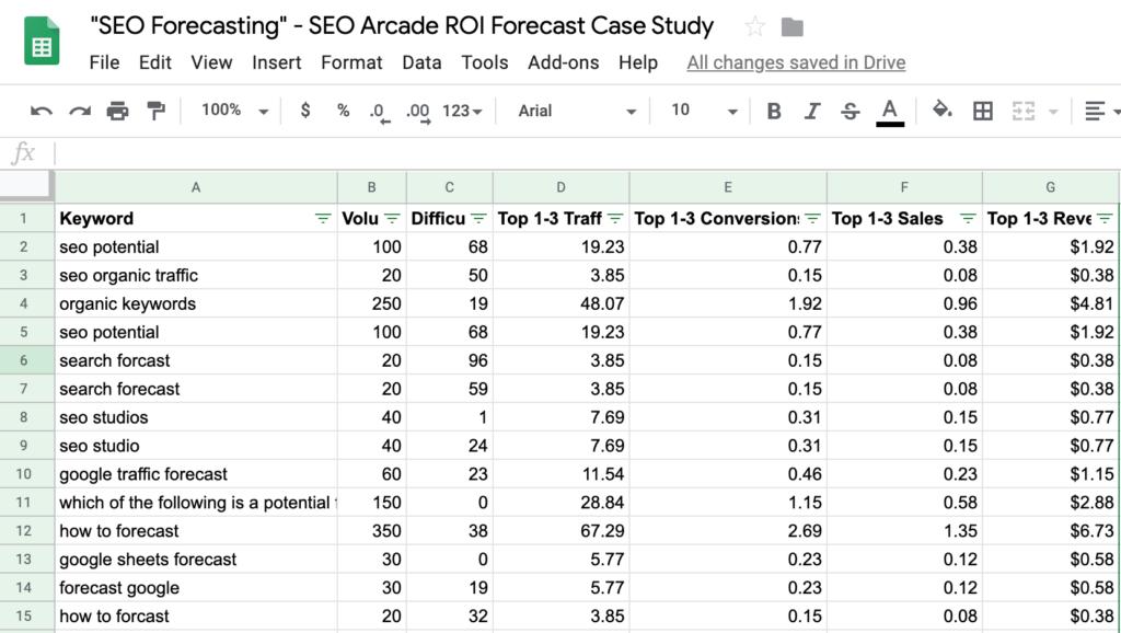 SEO forecast ROI Case study