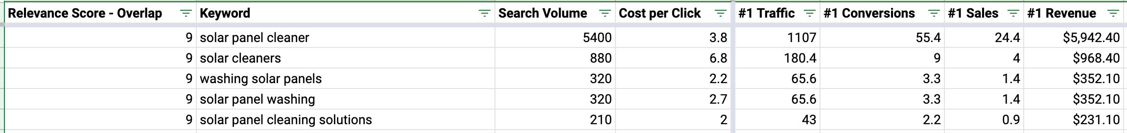 Forecast seo report data sample